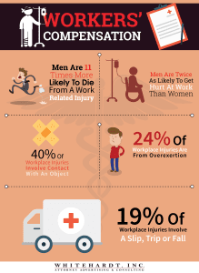 Workers' Compensation Infographic